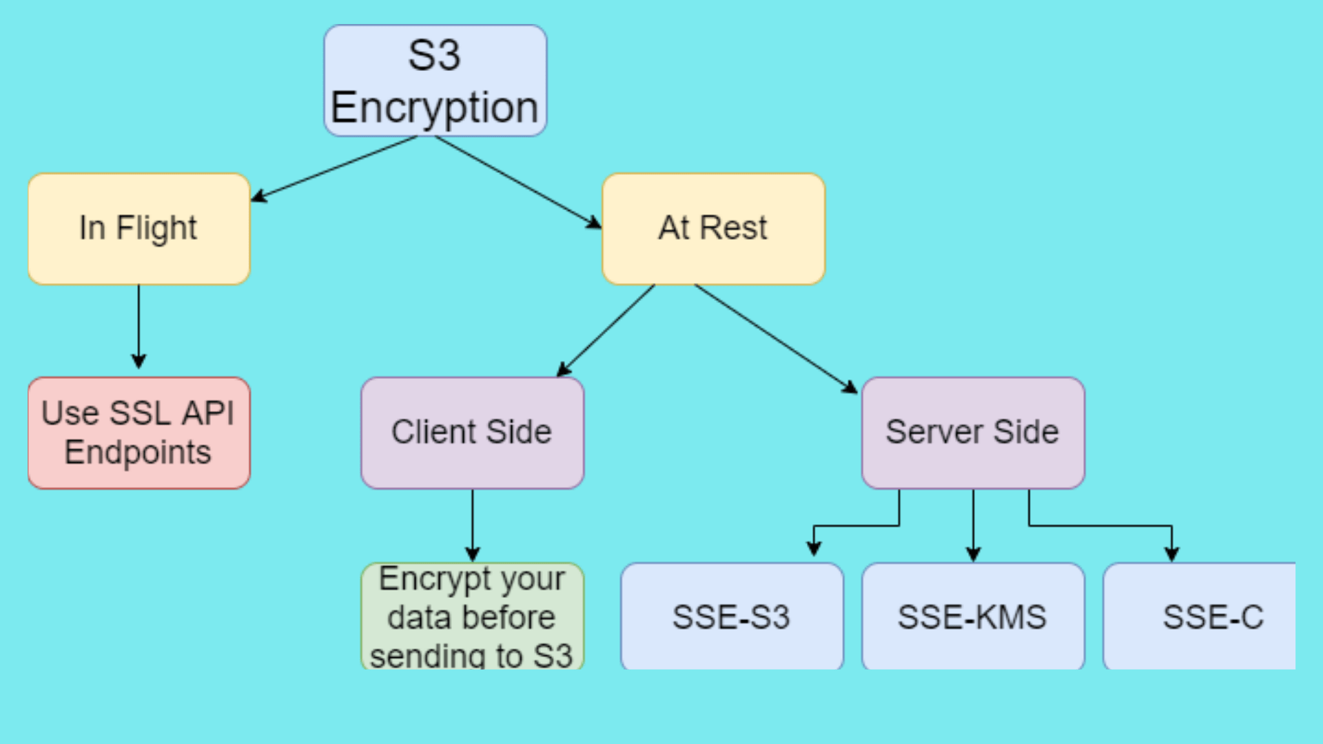 AWS S3 Encryption Way to Protect Your Data in S3